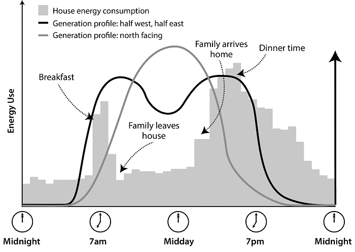 Electricity consumption profile of typical Australian home.