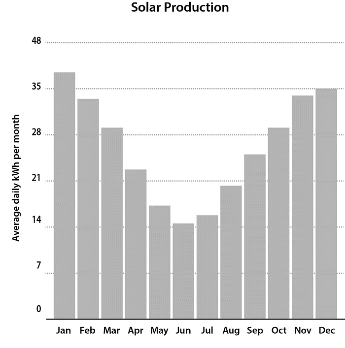 Solar electricity production in Adelaide