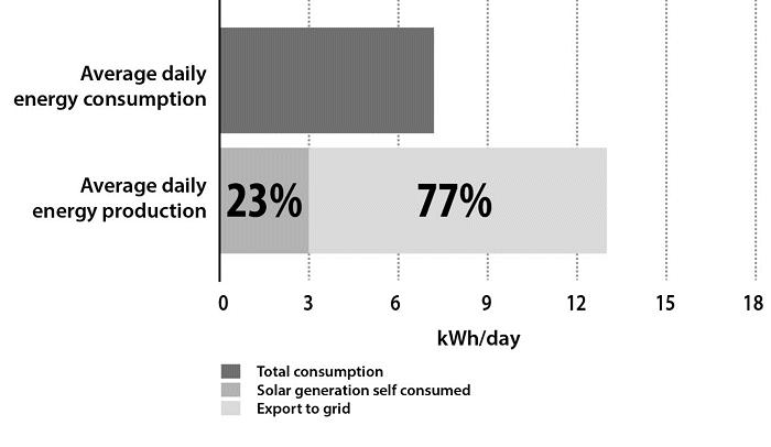 Solar quote presenting self-consumption used in savings estimates.