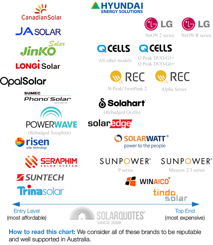 trusted panel brands