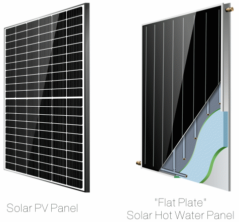 Two types of solar panel