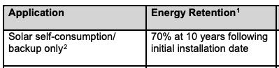 Tesla Powerwall warranty degradation
