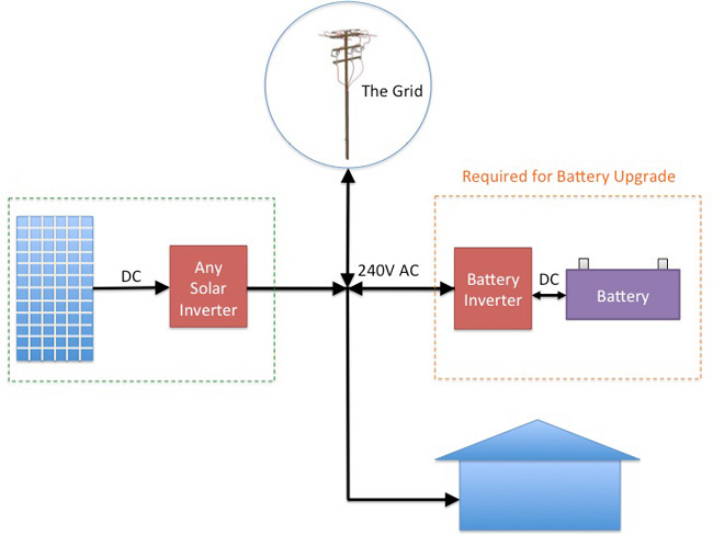 AC coupling - solar and battery inverter