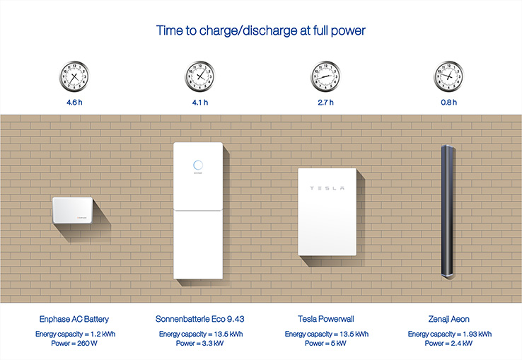 Home battery discharge rates